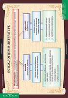 Таблицы Комплект таблиц Литература 11 класс(12 табл.)