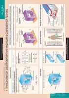 Пособия Комплект таблиц Физика 11 класс (15шт.)