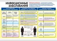 Распродажа со склада Таблица Инфекционные заболевания / Личная гигиена