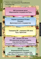 Таблицы Комплект таблиц Становление Российского государства 8 таблиц