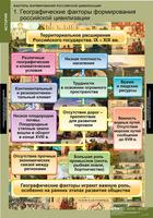 Таблицы Комплект таблиц Факторы формирования российской цивилизации 6 таблиц