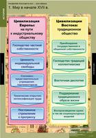 Распродажа со склада Комплект таблиц Развитие России в XVII-XVIII веках 8 таблиц
