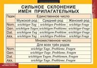 Немецкий язык Комплект Таблиц Основная грамматика немецкого языка (16 шт.)