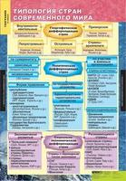 Таблицы Комплект таблиц Экономическая и социальная география мира 10 класс (12шт.)