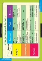 Английский язык Комплект таблица Страдательный залог. Сложное дополнение. Косвенная речь(9табл)