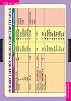 Английский язык Комплект таблиц Существительные. Местоимения. Наречия (9табл)