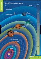Таблицы Комплект таблиц Земля и Солнце (4шт.)