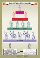 Распродажа со склада Таблица Вассальная пирамида / Оформление крепостного права в России