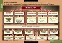 Распродажа со склада Комплект таблиц История России 8 класс 6 таблиц