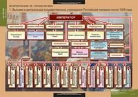 Распродажа со склада Комплект таблиц История России 9 класс 9 таблиц