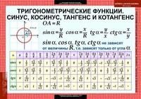 Таблицы Комплект таблиц Алгебра и начала анализа 10 класс 17 таблиц