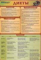 Таблицы Раздаточная таблица Диеты