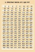 Распродажа со склада Таблица Простые числа от 2 до 997