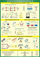 Пособия Таблица Электродинамика Электрический ток+Эл. поле+Эл. сила+ЭДС Индукции+З-н Джоуля-Ленца (Винил)