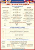 Английский язык Грамматика Английского языка Имя прилагательное (Винил)
