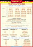 Немецкий язык Грамматика Немецкого языка Имя прилагательное (Винил)