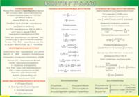 Таблицы Таблица Интегралы (Винил)