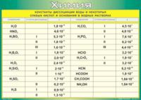 Пособия Таблица Константы диссоциации воды и некоторых слабых кислот и оснований в водных растворах (Винил)