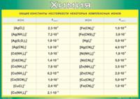 Пособия Таблица Общие константы нестойкости некоторых комплексных ионов (Винил)