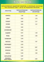 Пособия Таблица Перенапряжение выделения водорода и ионизации кислорода на металлах (Винил)