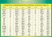 Пособия Таблица Стандартные термодинамические величины некоторых веществ (Винил)