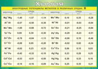 Пособия Таблица Электродные потенциалы металлов в различных средах, В (Винил)