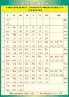 Пособия Таблица Относительные электроотрицательности элементов (Винил)