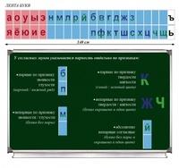 Русский язык Лента букв