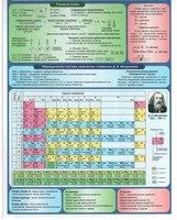 Раздаточные пособия Химия ч.2