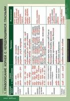 Таблицы Таблицы для старшей школы по русскому языку 10 класс