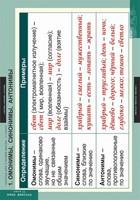 Таблицы Таблицы для старшей школы по русскому языку 11 класс