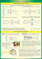 Пособия Таблица Изображение в линзах. Оптические приборы (Винил)