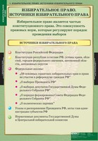 Таблицы Комплект таблиц Избирательное право (10шт.)