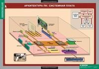 Кабинет информатики Комплект таблиц Информатика и ИКТ 8-9 классы (11шт.)