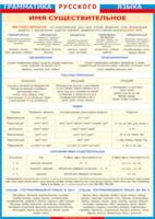 Таблицы Таблица Грамматика Русского языка Имя существительное (Винил)