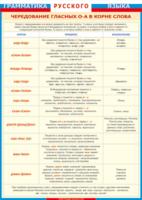 Таблицы Таблица Грамматика Русского языка Чередование гласных О-А в корне слов (Винил)