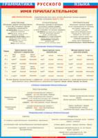 Таблицы Таблица Грамматика Русского языка Имя прилагательное (Винил)