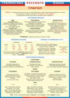 Таблицы Таблица Грамматика Русского языка Глагол (Винил)