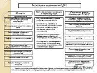 Брошюры Организация и технология ведения АСДНР