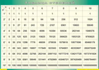 Таблицы Таблица степеней (Винил)
