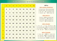 Таблицы Таблица умножения (Винил)