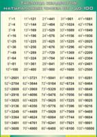 Таблицы Таблица квадратов натуральных чисел от 1 до 100 (Винил)